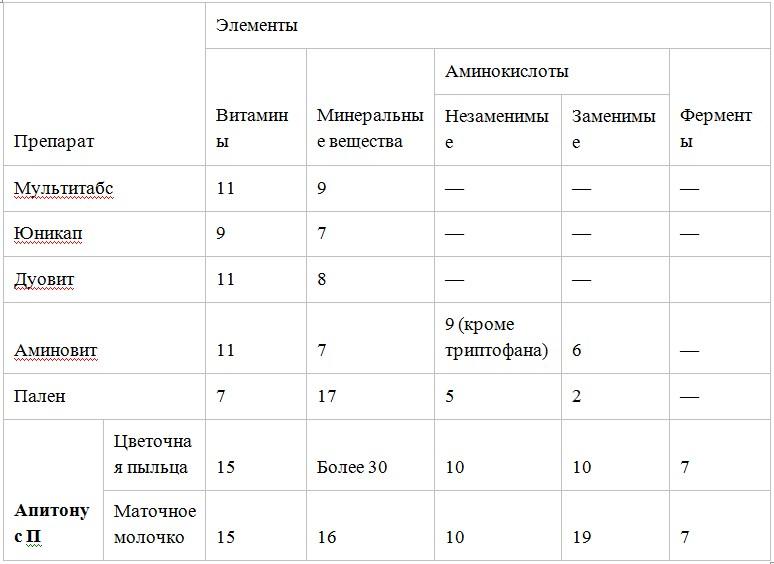 Апитонус П: состав, инструкция по применению, отзывы