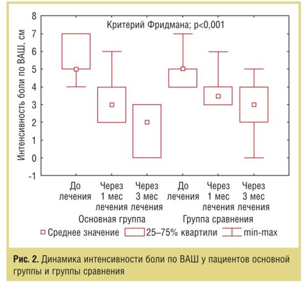 Комплексная терапия синдрома гипермобильности суставов