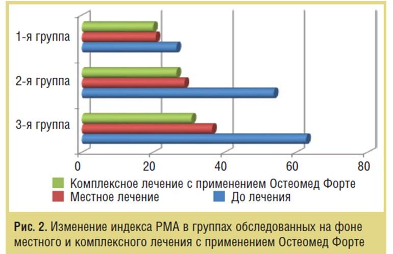 Клинико-патогенетические особенности хронического генерализованного пародонтита у женщин в менопаузе и его морфометрические проявления на фоне комплексной терапии с применением препарата Остеомед Форте