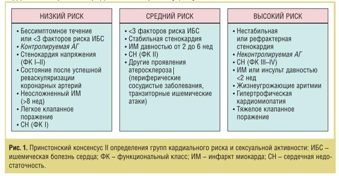 Патогенетические связи эректильной дисфункции и тревожно-депрессивных расстройств при артериальной гипертензии