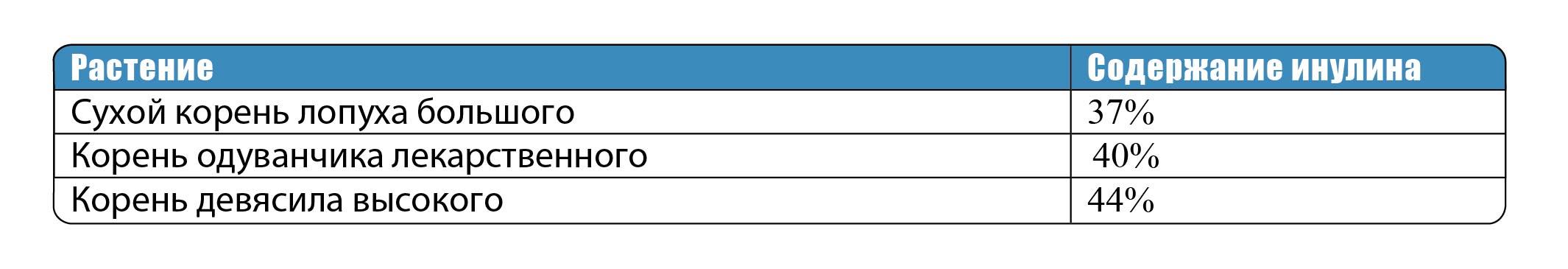 клетчатка в каких продуктах содержится таблица